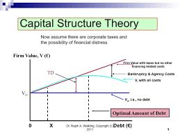 Presentation on Capital Structure and Profitability Analysis