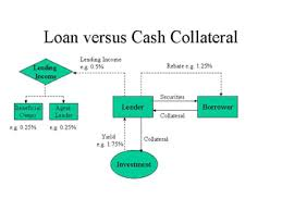 Define and Discuss on Cash Collateral Loans