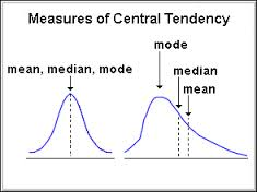 Discuss on Measures of Central Tendency