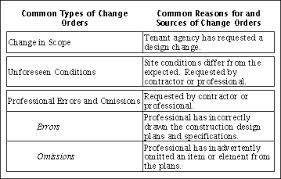 Discuss on Keywords for Change in Order