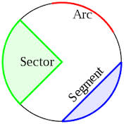 Define and Discuss on Circles