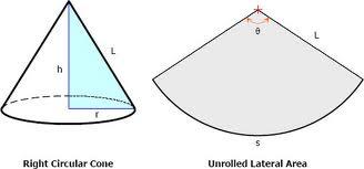 Discuss on Right Circular Cones