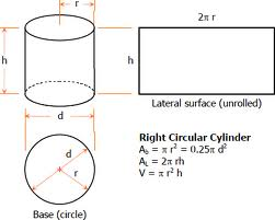 Discuss on Right Circular Cylinders