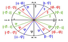 Define and Discuss on Circular Functions