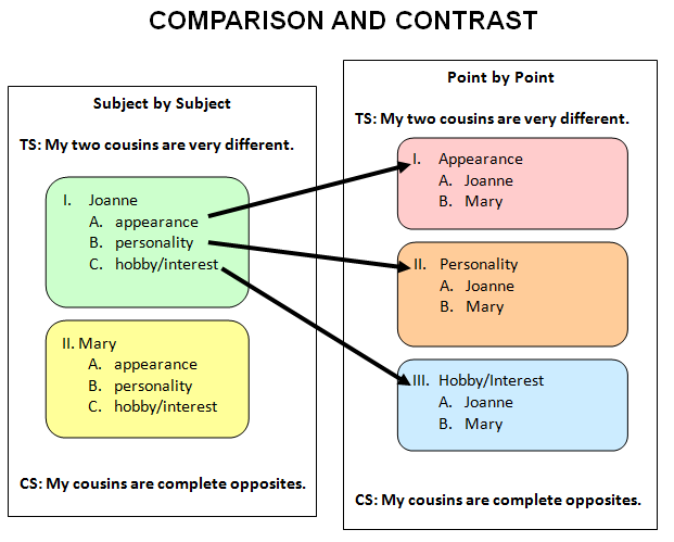 Compare and contrast essay student models