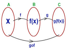 Discuss on Combining and Composing Functions