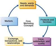 Discuss on Basic Concepts of Marketing