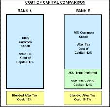 Lecture on Cost of Capital