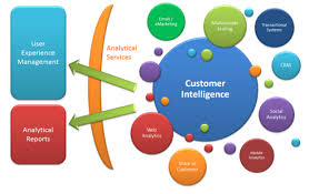 Discuss on Customer Intelligence Battleground