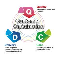 Measuring the Factors behind Customer Satisfaction