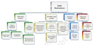 Discuss on Debt Restructuring Tips for Beginners