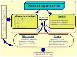 Presentation on Decision Support System