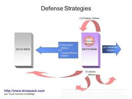 Define and Discuss on Defense Strategies