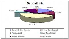 Report on Deposit Mix of Trust Bank Limited