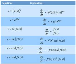 Discuss on Differentiation Rules