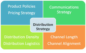 Define and Discuss on Distribution Strategy