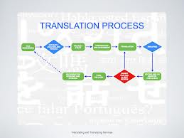 Discuss on the Document Translation Process