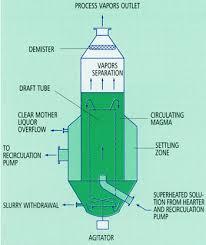 Discuss on Draft Tube of Turbine