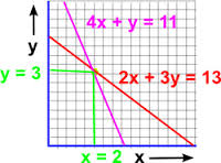 Discuss on Equations of Lines