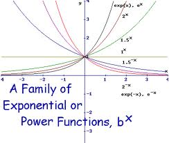 Define and Discuss on Exponential Functions