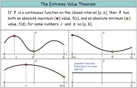 Analysis the Extreme Value Theorem