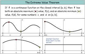 Analysis the Extreme Value Theorem