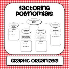 Define and Discuss on Factoring Polynomials