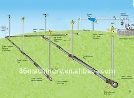 Discuss on Farm Irrigation Systems