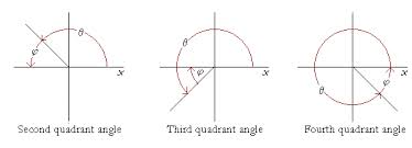 Analysis Functions of Acute Angles