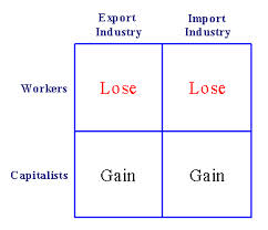 Lecture on Interdependence and the Gains from Trade