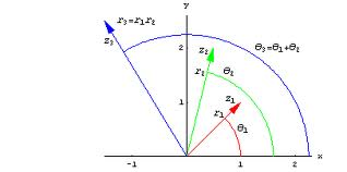 Discuss on Geometry of Complex Numbers