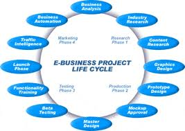 Lecture on Global E-Business
