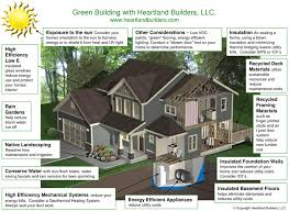 Discuss on Green Building for Better Lifestyle