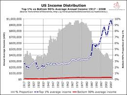 Lecture on Income Distribution and poverty