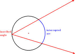 Define and Discuss on Inscribed Angles
