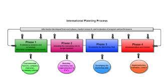 Define and Discuss on International Marketing Planning