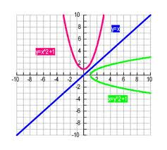Define and Discuss on Inverse Functions