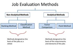 Discuss on Different kinds of Job Evaluation Schemes