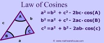 Discuss on Law of Cosines