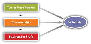 Discuss on Law of Partnership