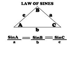 Discuss on Law of Sines