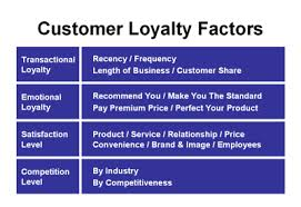 Discuss on Various Types of Loyalty Programs