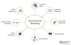 Presentation on Environment of Marketing Channels