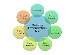 Define and Discuss on Marketing Communications