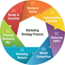 How to Build a Marketing Strategy
