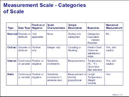 Define and Discuss on Measurement Scales