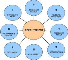 Explain Various Methods of Recruitment