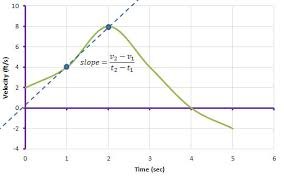 Define and Discuss on Numerical Differentiation