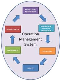 Presentation on Operations Management