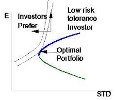 Analysis Different Securities and Manage Optimal Portfolio